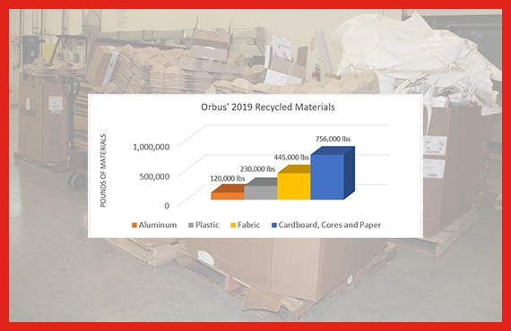 Orbus Diverts 87% Of Its Total Waste From Landfills In 2019