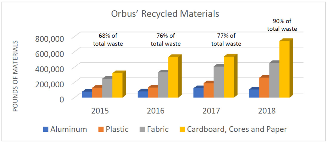 Environmental Impact Chart for Orbus