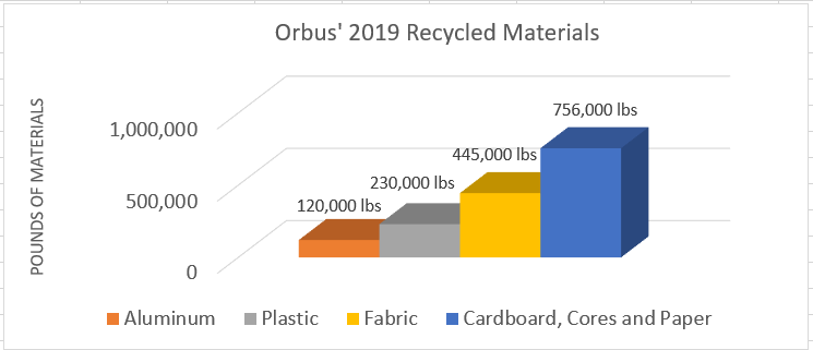 Orbus Environmental Graph